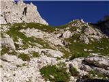 Sella Nevea - Monte Bila pec