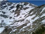Lanževica, Bogatin, MahavščekSpodnja pot na sedlo je še v snegu, zgornja pa kopna.
