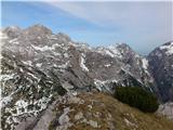 Kalška goraŠtruca, Skuta, Kranjska Rinka, Turska gora in Kotliči do pobočja Brane