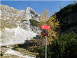 Slovenske planine v vseh letnih časihNa začetku planine so smerokazi.