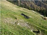 Slovenske planine v vseh letnih časihLeseno korito za napajanje živine pod planšarijo je odslužilo. Pri planšariji so betonirana korita za napajanje živine.