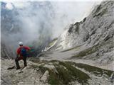 Turska gora čez Kotliški graben in ŽmavčarjiStik z markirano potjo