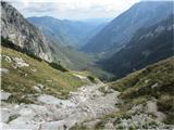 Turska gora čez Kotliški graben in Žmavčarji...in nato v dolino.