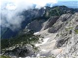 Kalški grebenNa vzhodu-Kalce(Krvava lokev) še snegovi