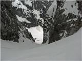 Turska goraturski žleb iz vrha