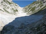 Visoki Kaninproti Prevali je še sneg
