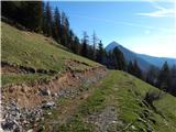 Potočnikova planina