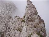 Jermanca - Turska gora