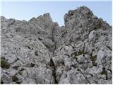 Vranček - Veliki vrh (Košuta)