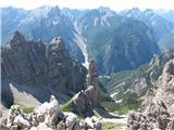 pogled na Campanile z vrha Cime Emilia